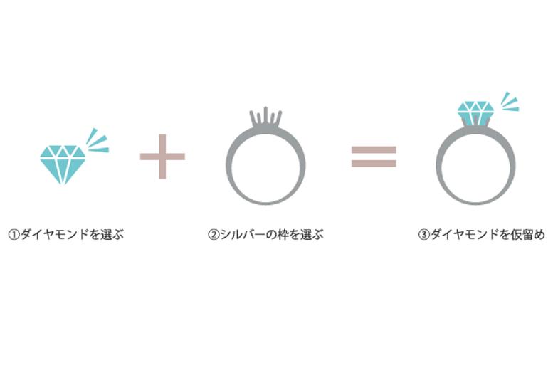 プロポーズサプライズ大阪指輪