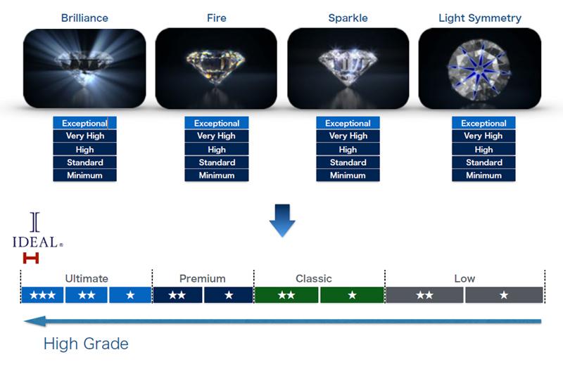 最高品質のダイヤモンドでアイデアルの説明8